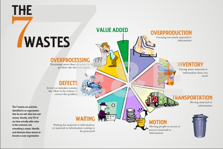 The 7 Wastes